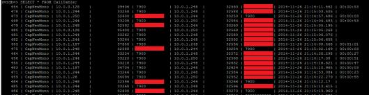 database - postgresql calltable populated by capturer